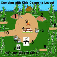 camping with kids campsite layout