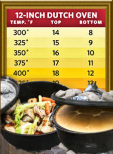 Dutch oven charcoal coals heating chart
