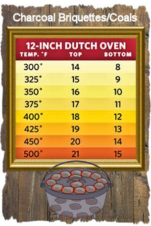 dutch_oven_heating